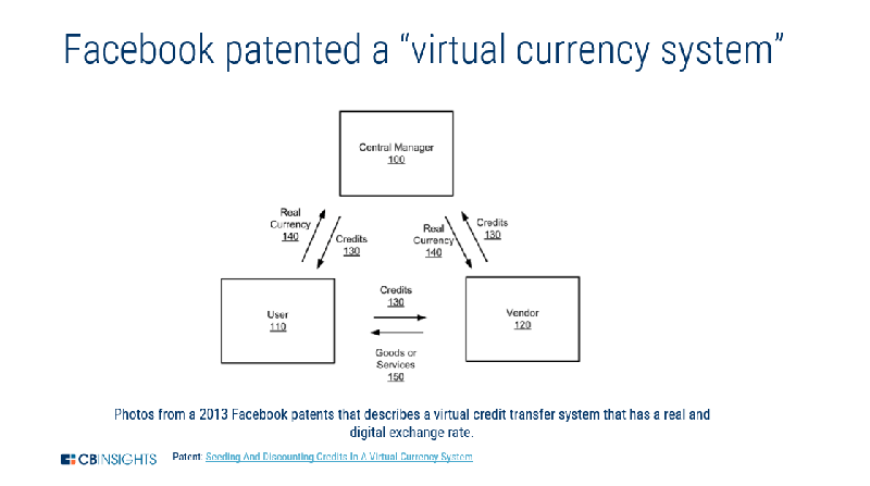 Facebook Patent Virtual Currency